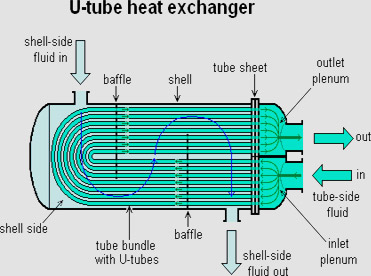 Heat Exchangers | KVA Stainless